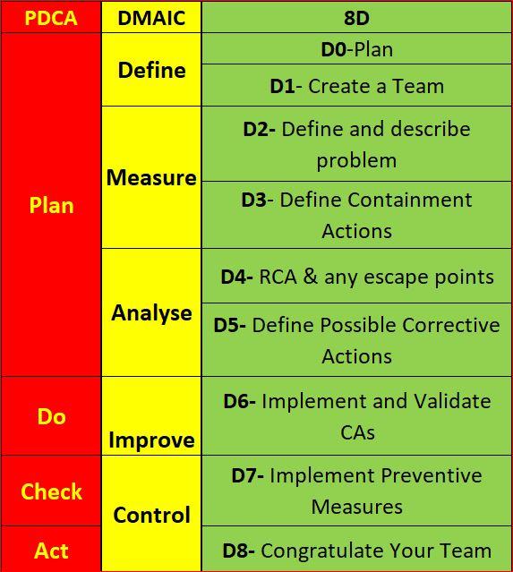 8d process flow diagram 8d vs pdca   dmaic     quality concepts matter  8d vs pdca   dmaic     quality concepts